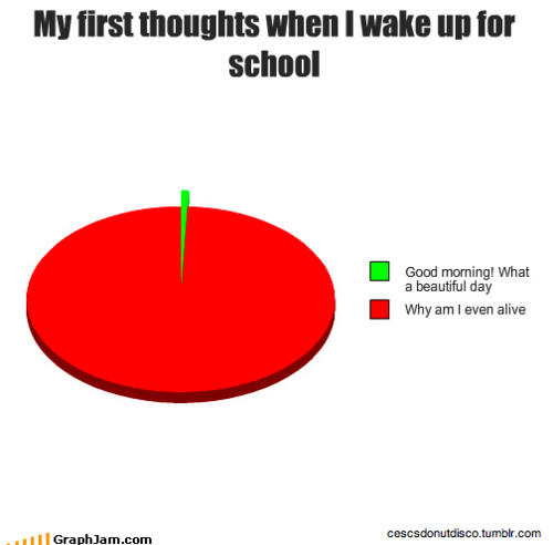 alive-chart-morning-school-thoughts-why-Favim.com-91114